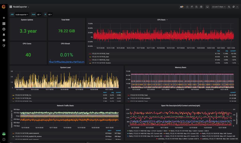 SJMC System Monitoring.